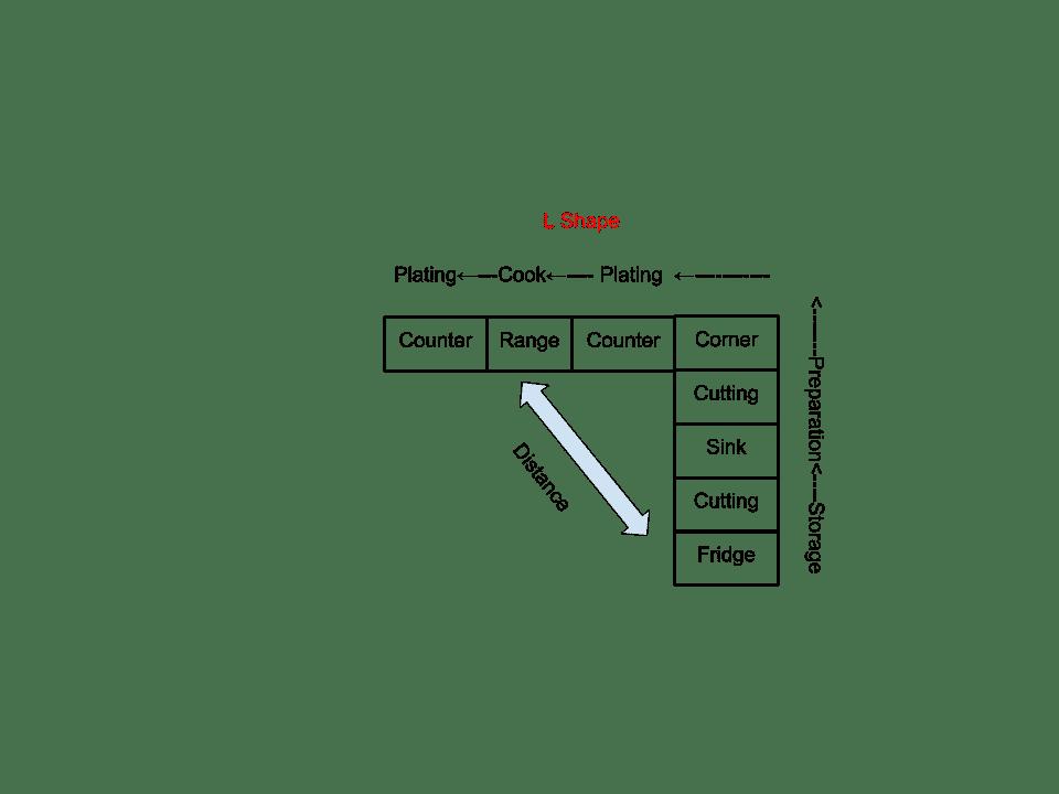 Function L shape kitchen diagram