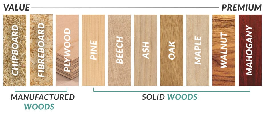 wood-types-value-chart